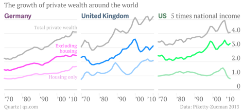 housing-and-capital-in-germany-us-and-uk-private-wealth-housing-private-wealth-less-housing_chartbuilder-1